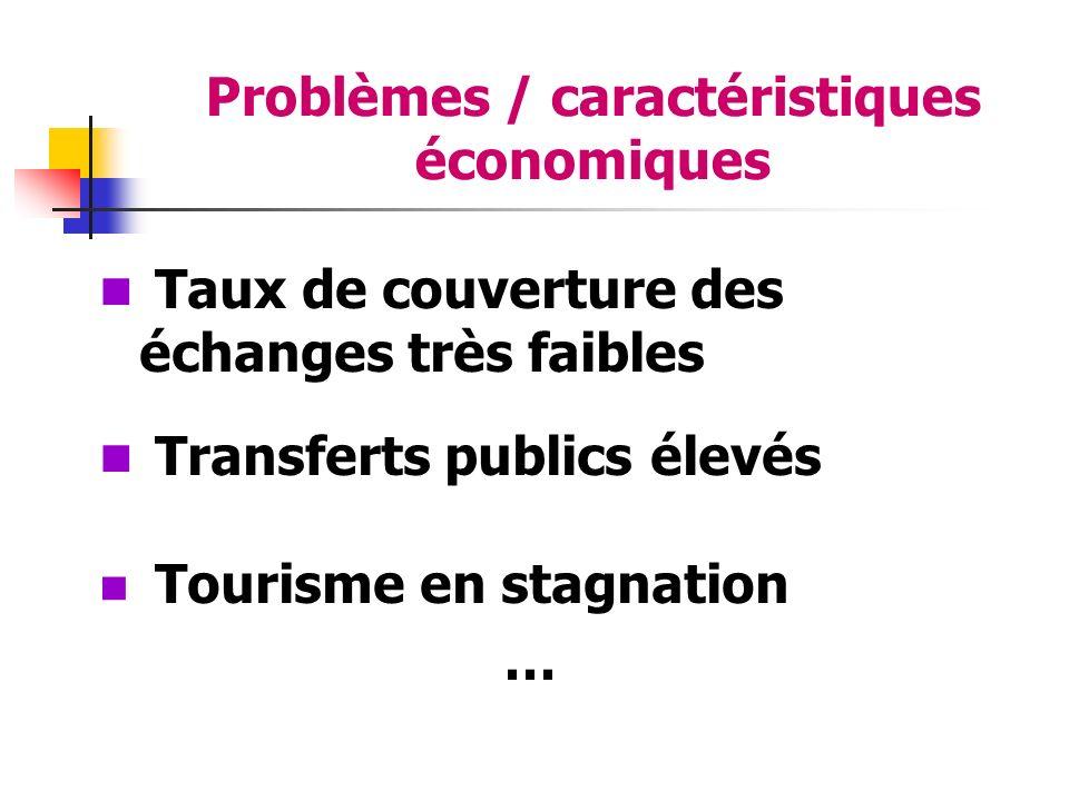 Problèmes / caractéristiques économiques