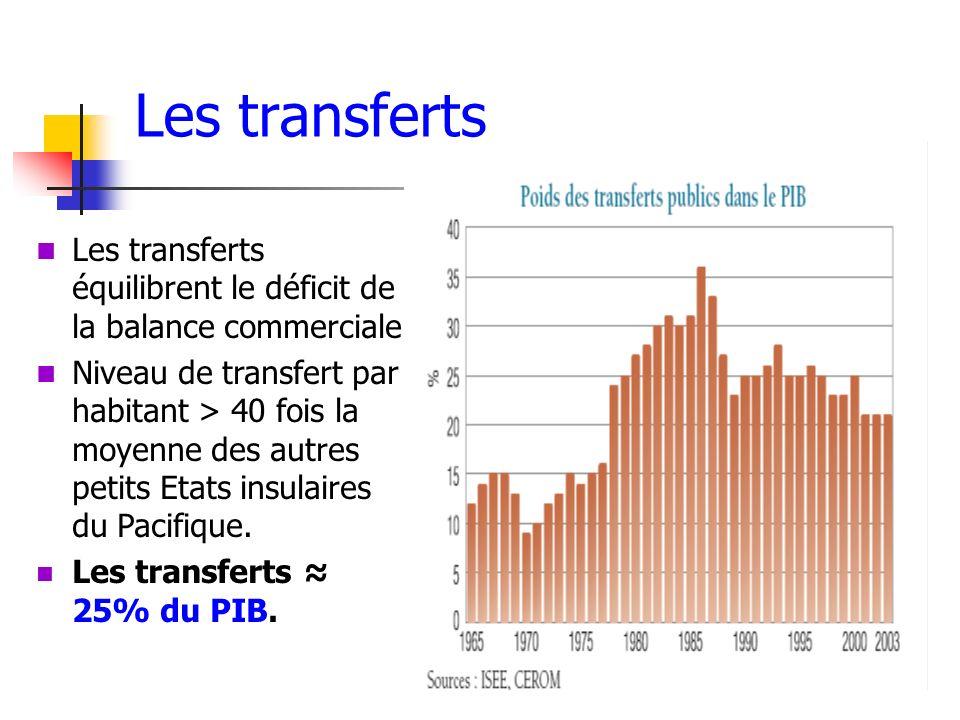 Les transferts Les transferts équilibrent le déficit de la balance commerciale.