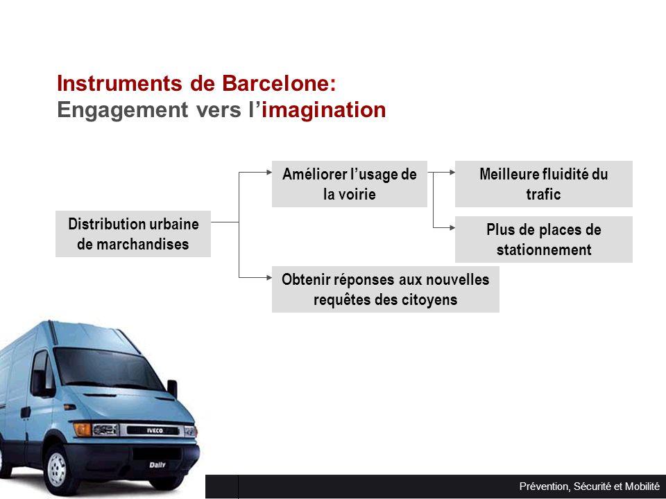 Instruments de Barcelone: Engagement vers l'imagination