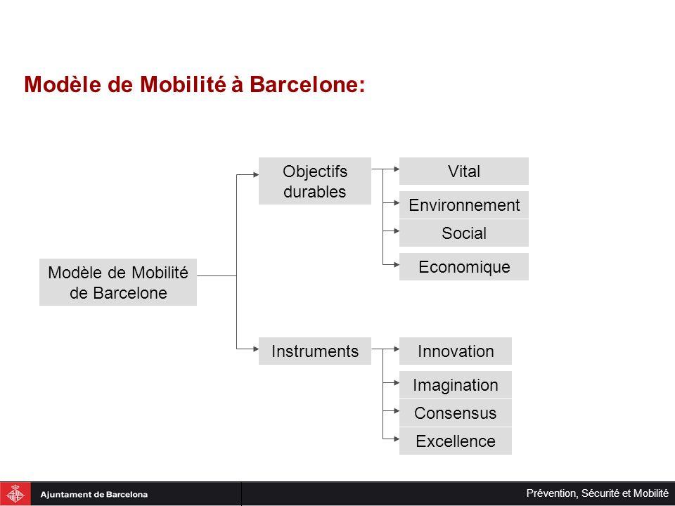 Modèle de Mobilité de Barcelone