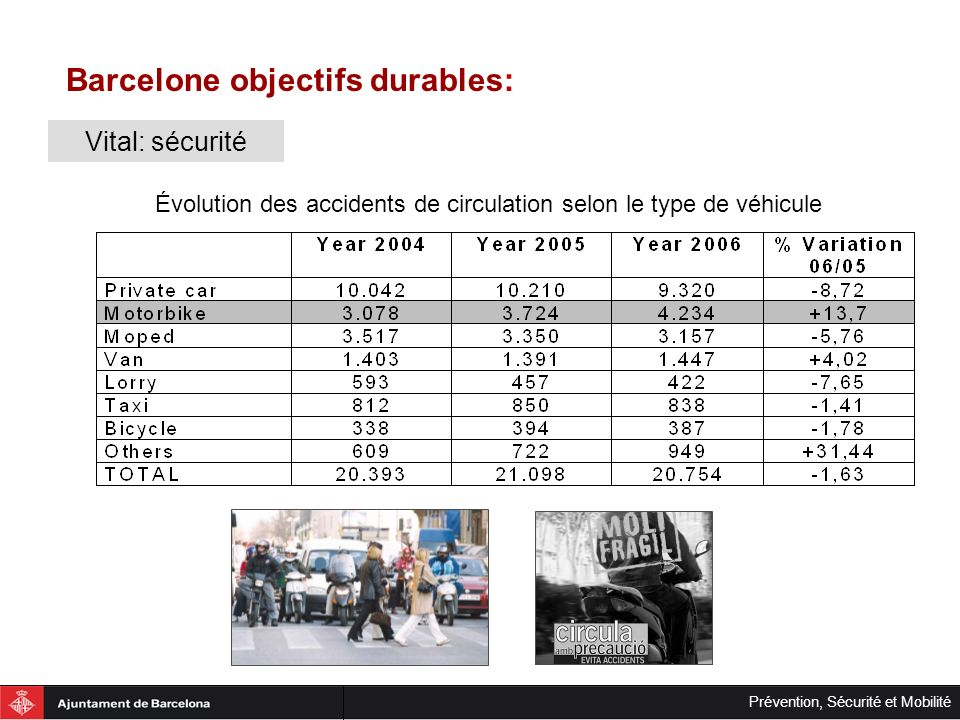 Barcelone objectifs durables: