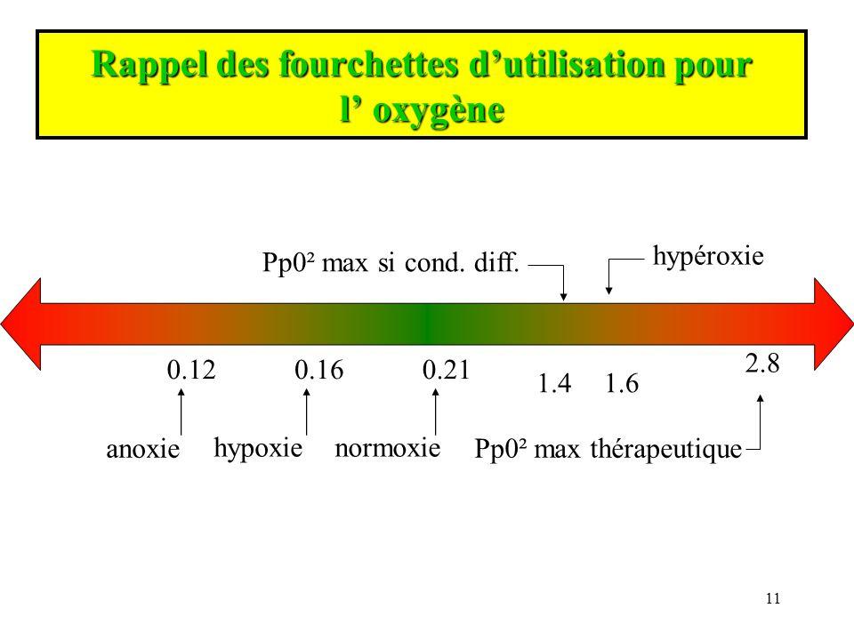 Rappel des fourchettes d'utilisation pour l' oxygène