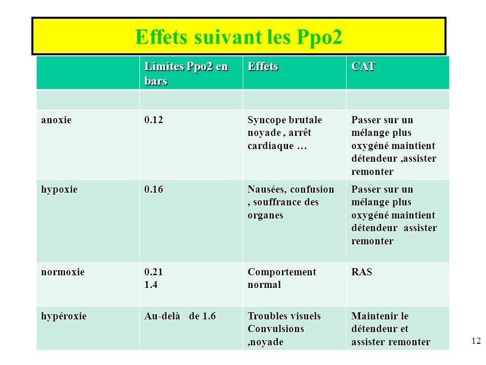 Effets suivant les Ppo2 Limites Ppo2 en bars Effets CAT anoxie 0.12