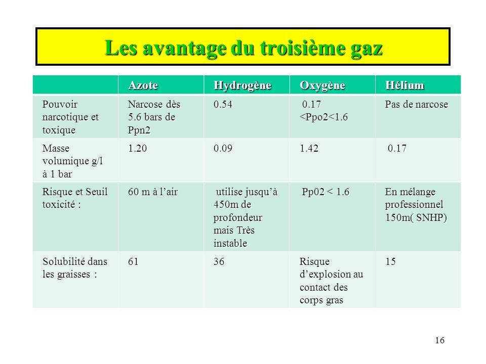Les avantage du troisième gaz
