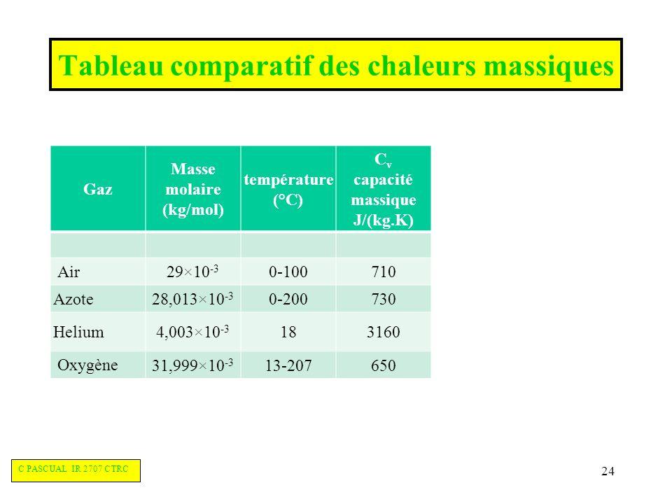 Tableau comparatif des chaleurs massiques