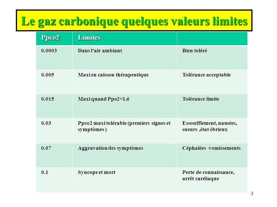 Le gaz carbonique quelques valeurs limites
