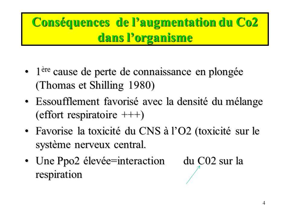 Conséquences de l'augmentation du Co2 dans l'organisme