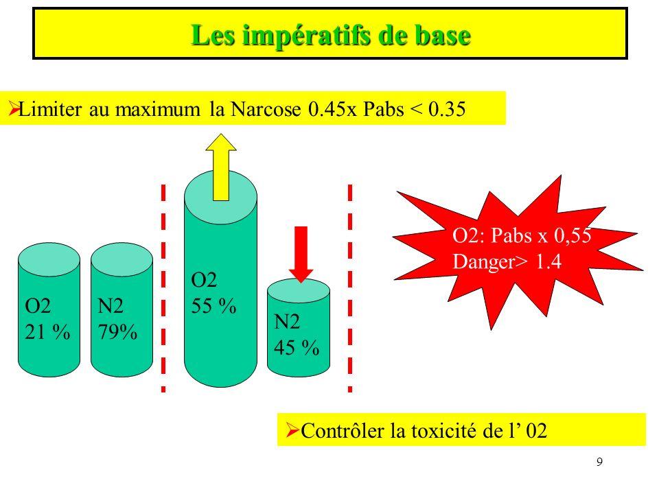 Les impératifs de base Limiter au maximum la Narcose 0.45x Pabs < 0.35. O2. 55 % O2: Pabs x 0,55.