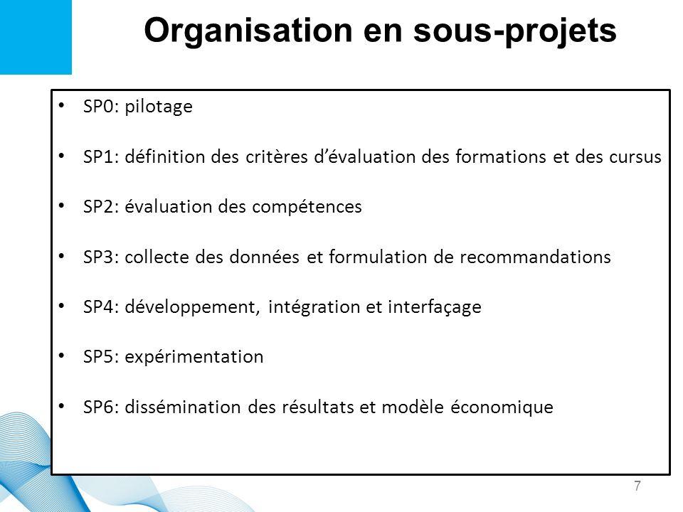 Organisation en sous-projets