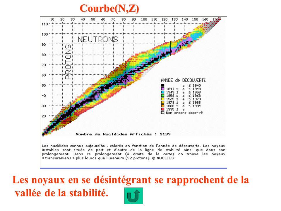 Courbe(N,Z) Les noyaux en se désintégrant se rapprochent de la vallée de la stabilité.