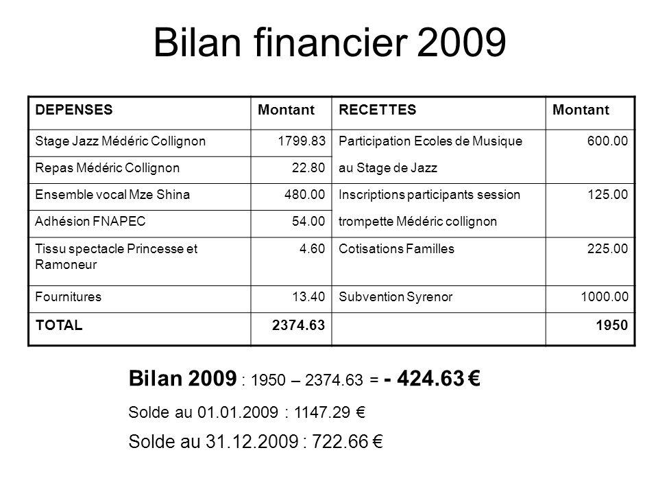 Bilan financier 2009 Bilan 2009 : 1950 – 2374.63 = - 424.63 €