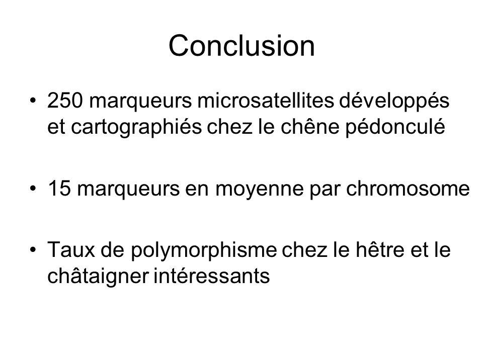 Conclusion 250 marqueurs microsatellites développés et cartographiés chez le chêne pédonculé. 15 marqueurs en moyenne par chromosome.