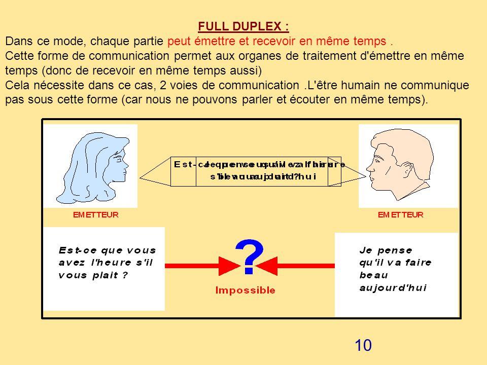 FULL DUPLEX : Dans ce mode, chaque partie peut émettre et recevoir en même temps .