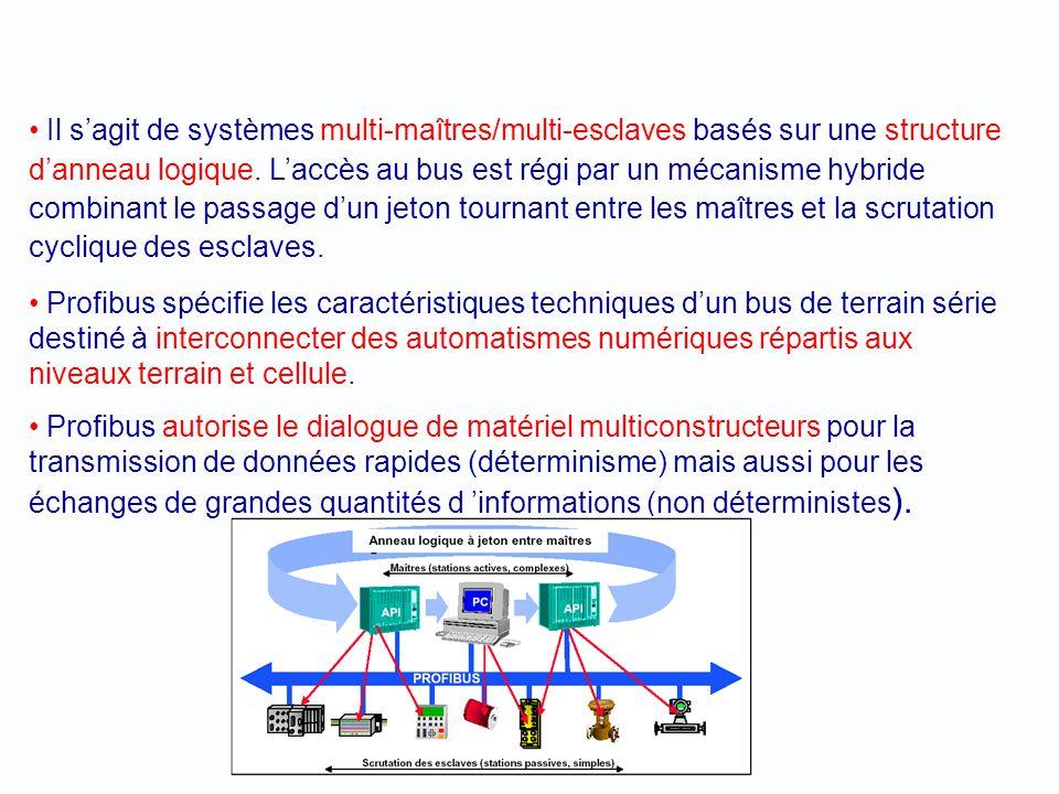 Il s'agit de systèmes multi-maîtres/multi-esclaves basés sur une structure d'anneau logique. L'accès au bus est régi par un mécanisme hybride combinant le passage d'un jeton tournant entre les maîtres et la scrutation cyclique des esclaves.