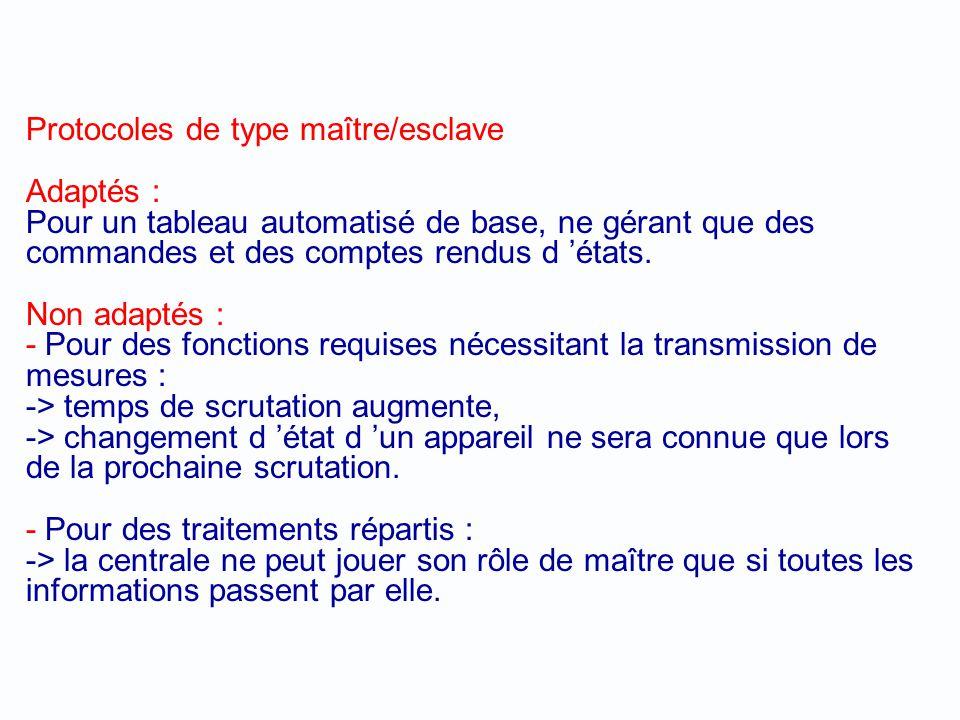 Protocoles de type maître/esclave Adaptés : Pour un tableau automatisé de base, ne gérant que des commandes et des comptes rendus d 'états.