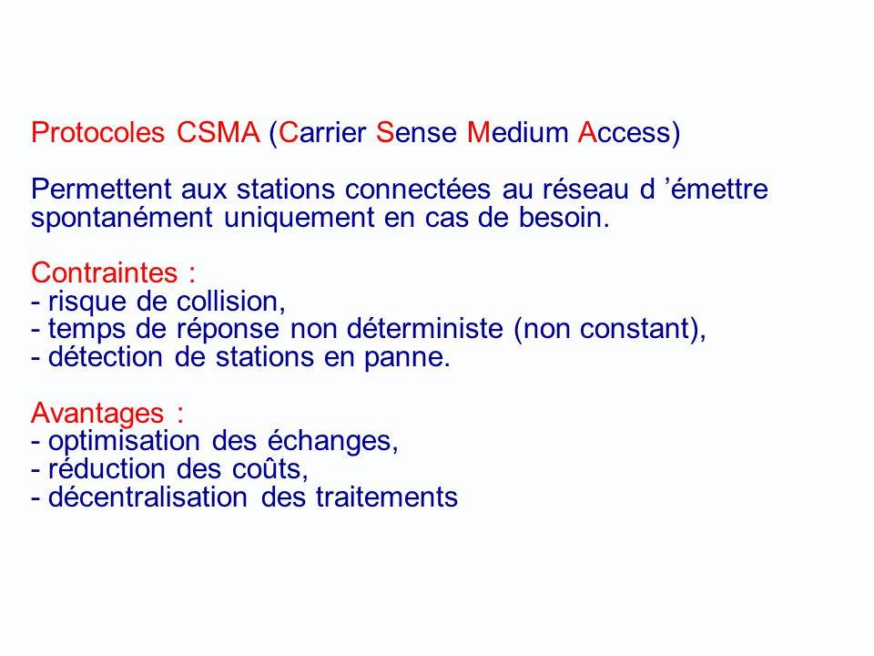 Protocoles CSMA (Carrier Sense Medium Access) Permettent aux stations connectées au réseau d 'émettre spontanément uniquement en cas de besoin.