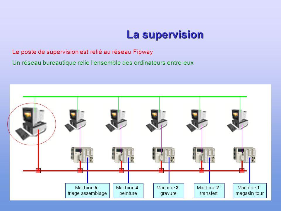 La supervision Le poste de supervision est relié au réseau Fipway