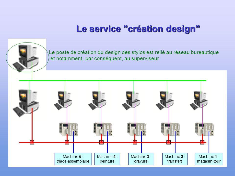 Le service création design