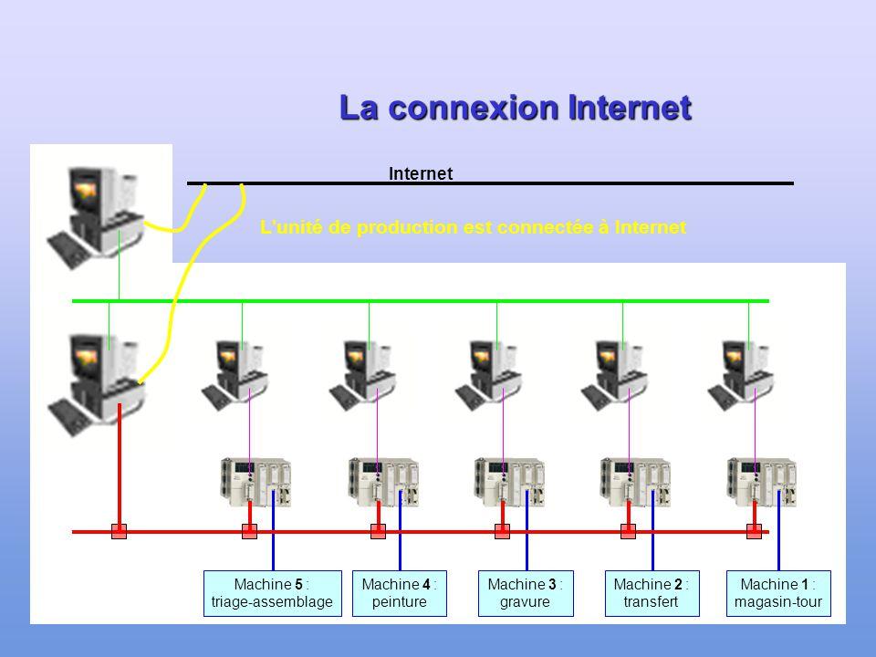 L unité de production est connectée à Internet