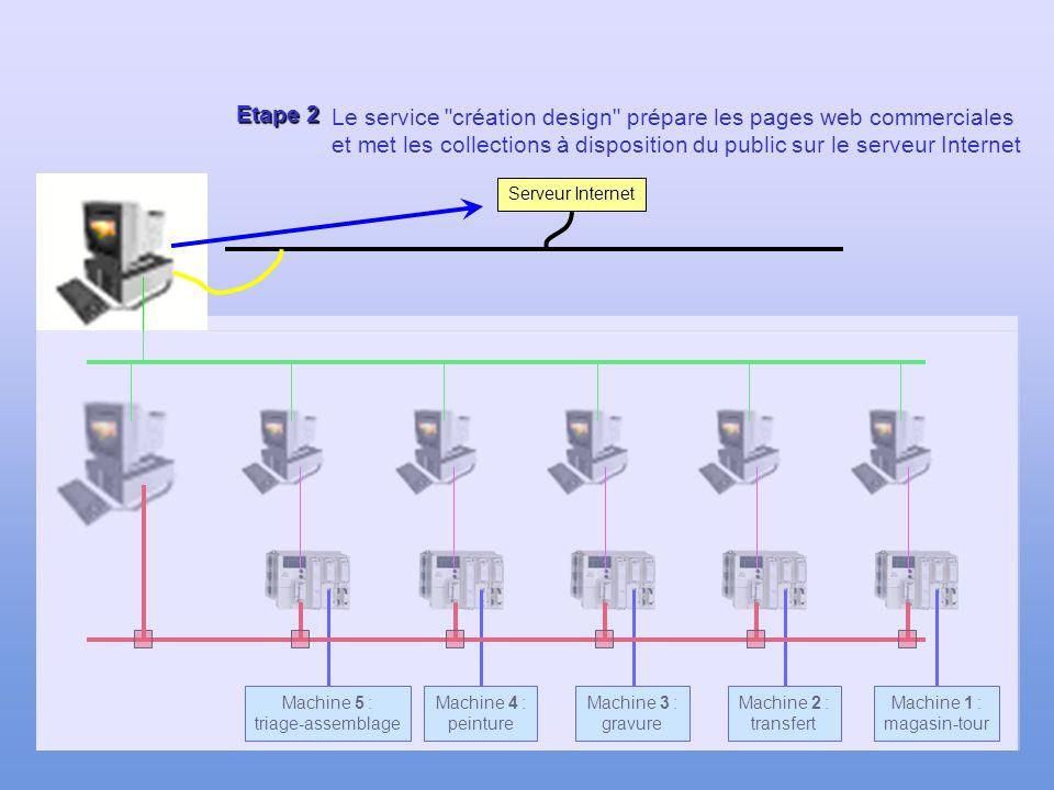 Le service création design prépare les pages web commerciales