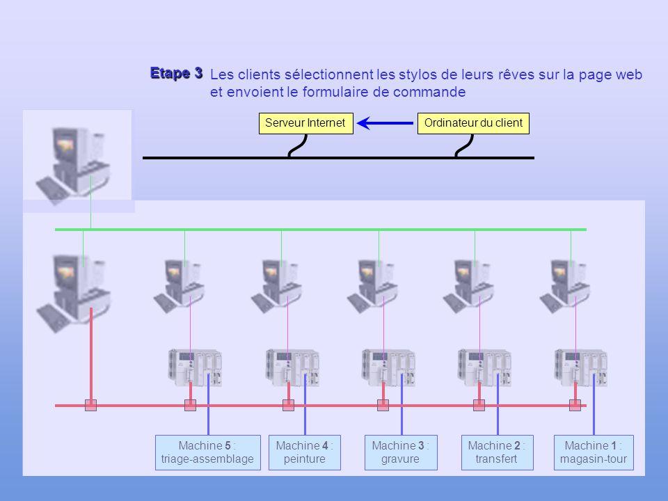 Etape 3 Les clients sélectionnent les stylos de leurs rêves sur la page web et envoient le formulaire de commande.