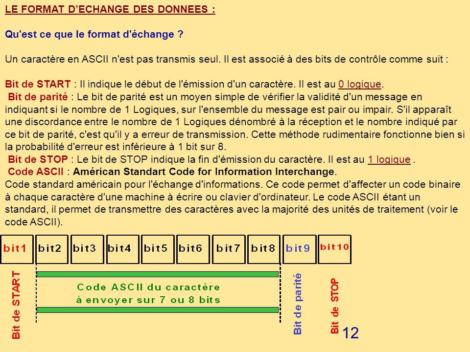 LE FORMAT D'ECHANGE DES DONNEES :