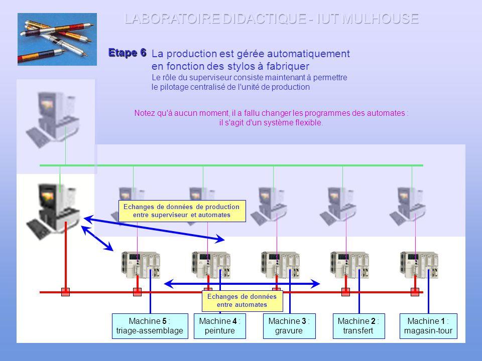 Echanges de données de production entre superviseur et automates