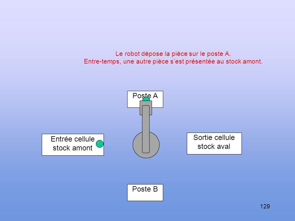 Poste A Sortie cellule Entrée cellule stock aval stock amont Poste B