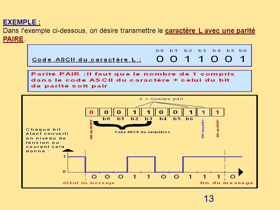 EXEMPLE : Dans l exemple ci-dessous, on désire transmettre le caractère L avec une parité PAIRE.