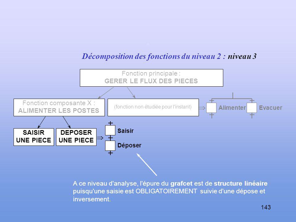GERER LE FLUX DES PIECES