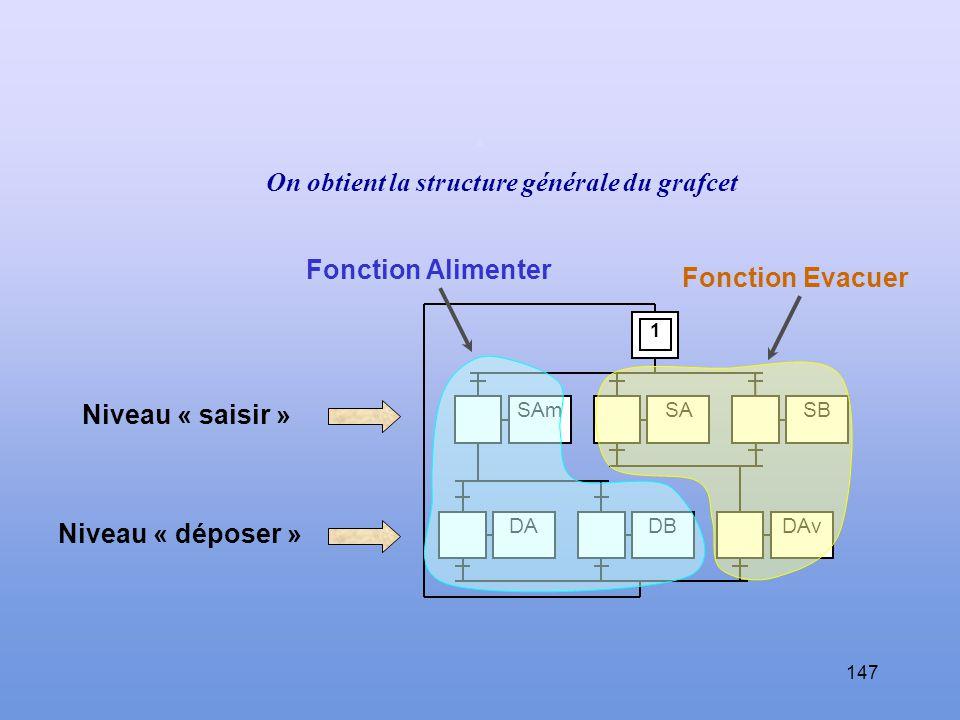 . On obtient la structure générale du grafcet Fonction Alimenter