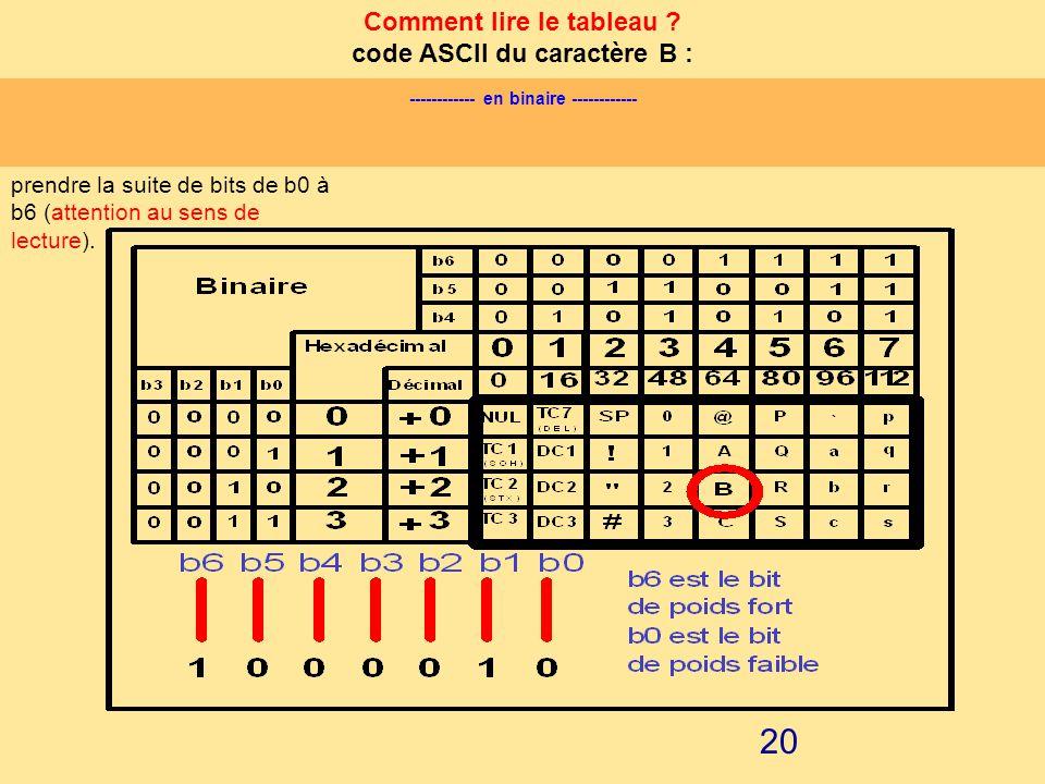 Comment lire le tableau code ASCII du caractère B :