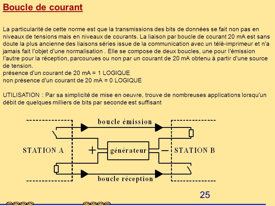 Boucle de courant présence d un courant de 20 mA = 1 LOGIQUE