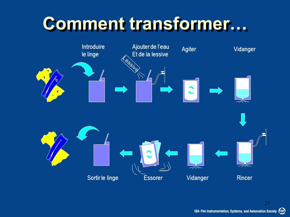 Comment transformer… Introduire le linge Ajouter de l'eau