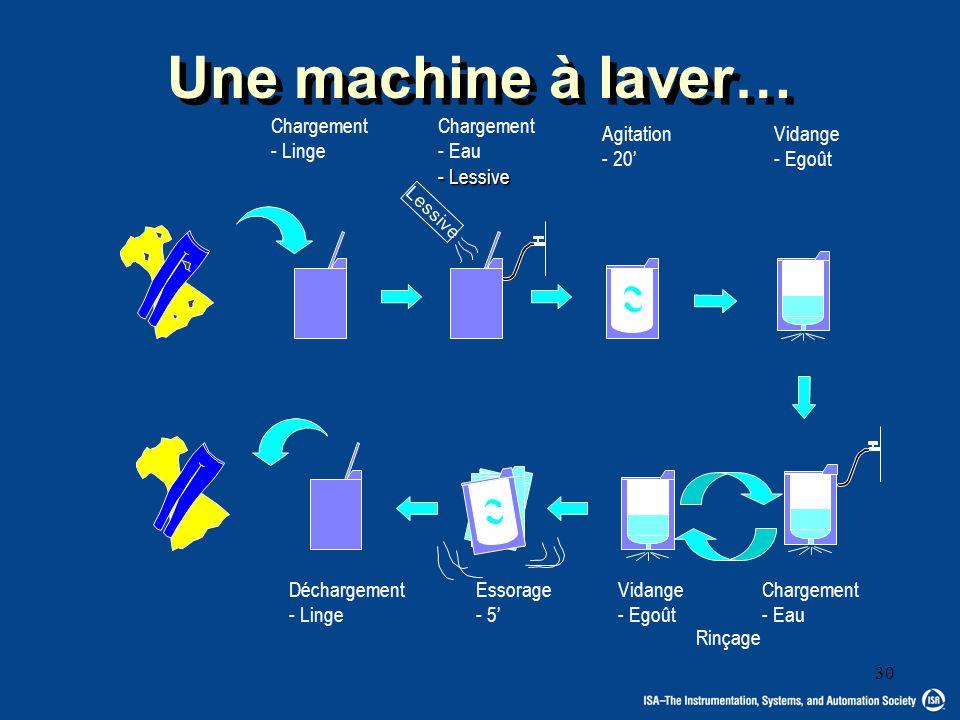 Une machine à laver… Chargement - Linge Chargement Eau Lessive