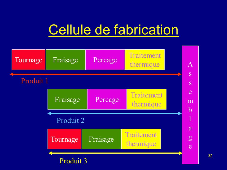 Cellule de fabrication