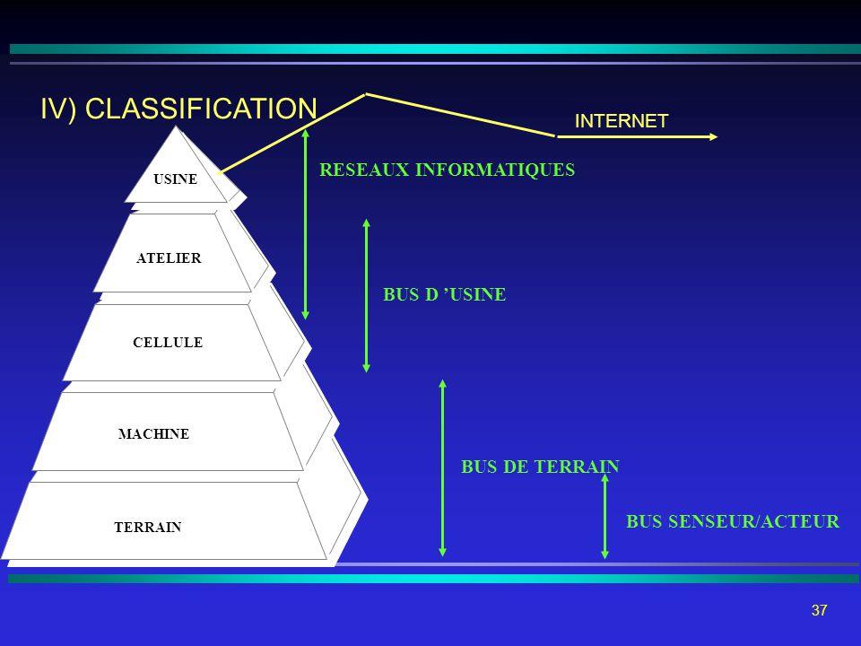 IV) CLASSIFICATION INTERNET RESEAUX INFORMATIQUES BUS D 'USINE