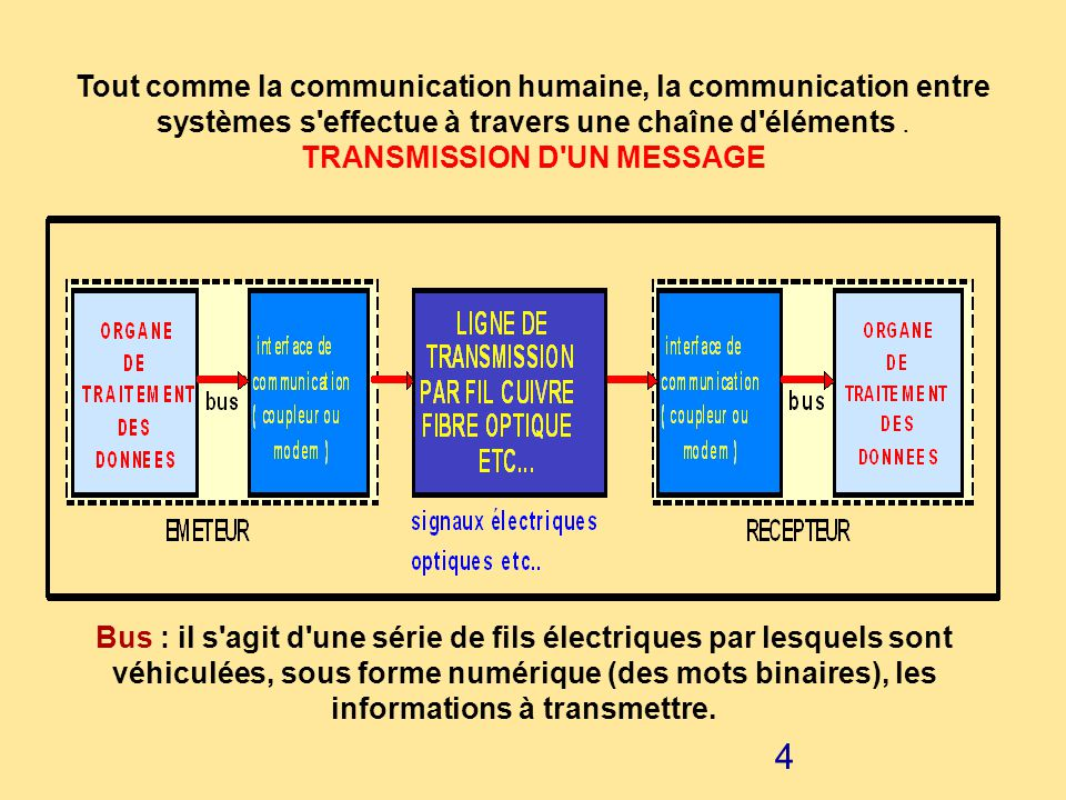 TRANSMISSION D UN MESSAGE