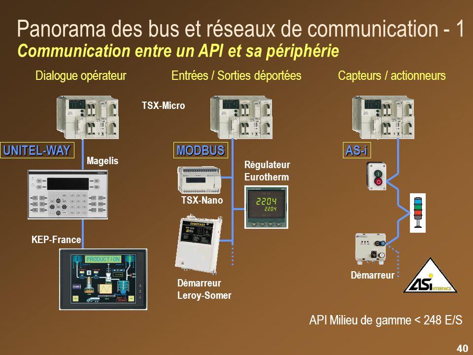 Panorama des bus et réseaux de communication - 1 Communication entre un API et sa périphérie