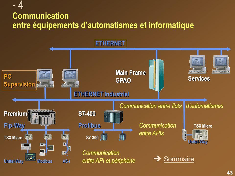 Panorama des bus et réseaux de communication - 4 Communication entre équipements d'automatismes et informatique