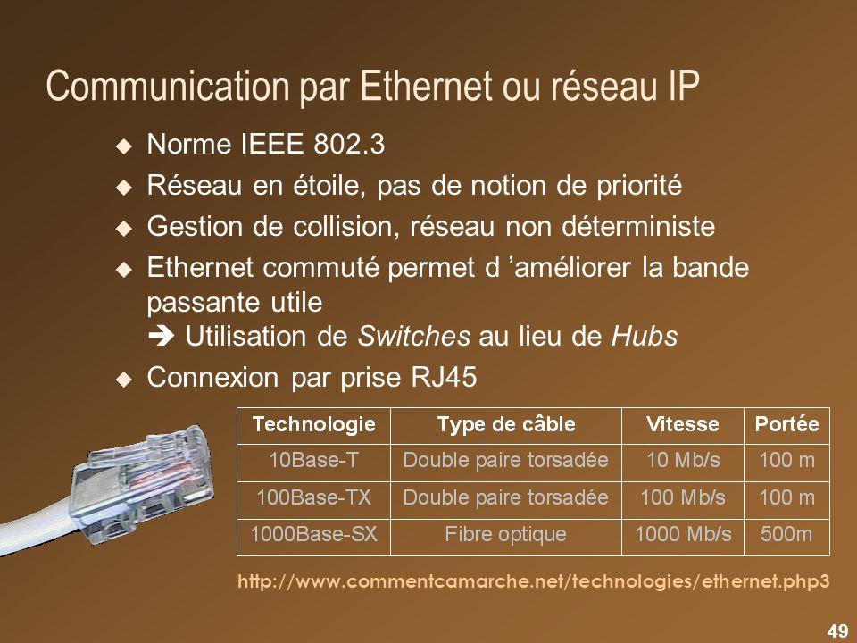 Communication par Ethernet ou réseau IP