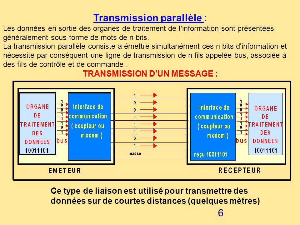 Transmission parallèle :