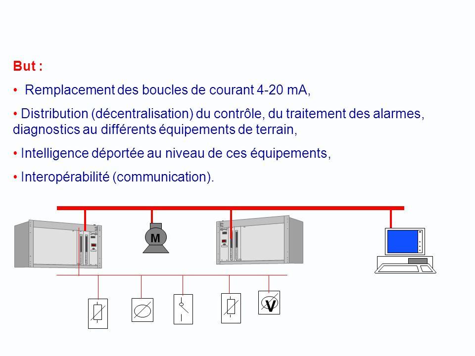 V But : Remplacement des boucles de courant 4-20 mA,
