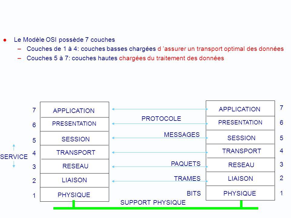 Le Modèle OSI possède 7 couches