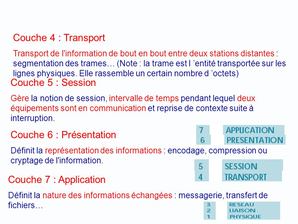 Couche 4 : Transport Couche 5 : Session Couche 6 : Présentation