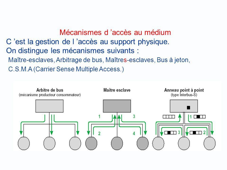 Mécanismes d 'accès au médium