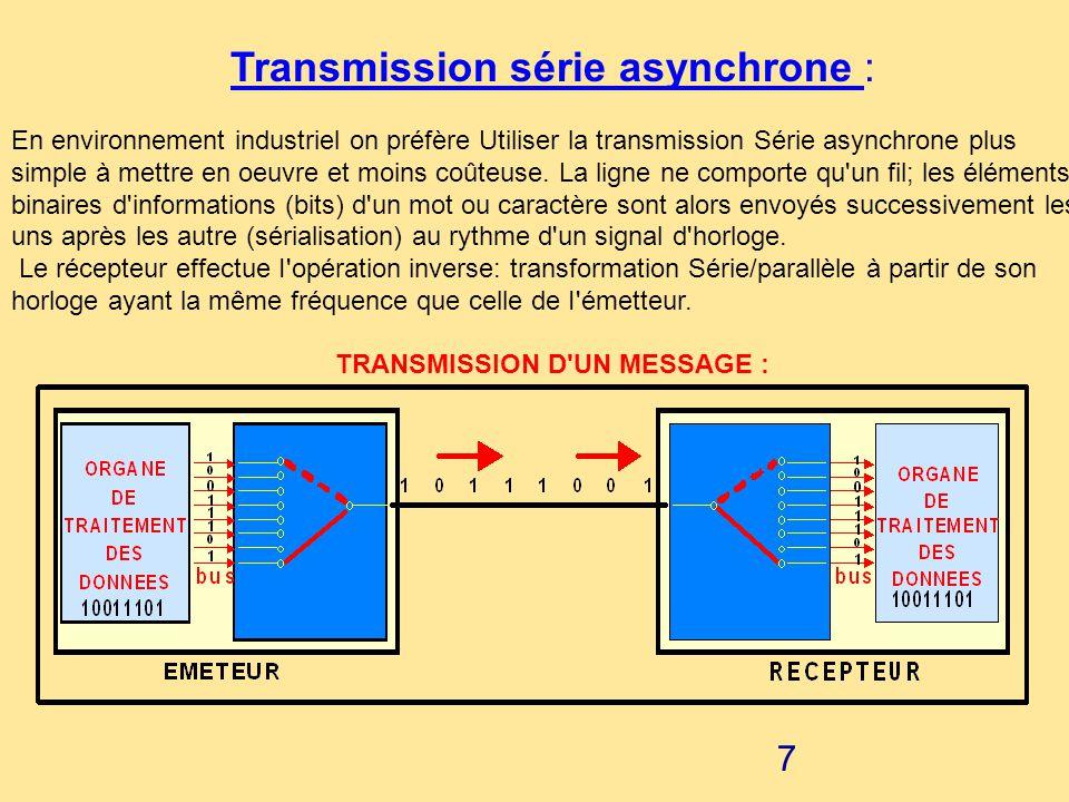 Transmission série asynchrone :