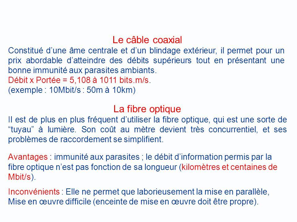 Le câble coaxial La fibre optique