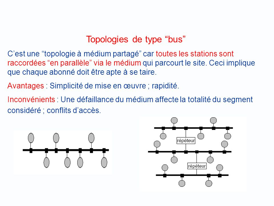 Topologies de type bus