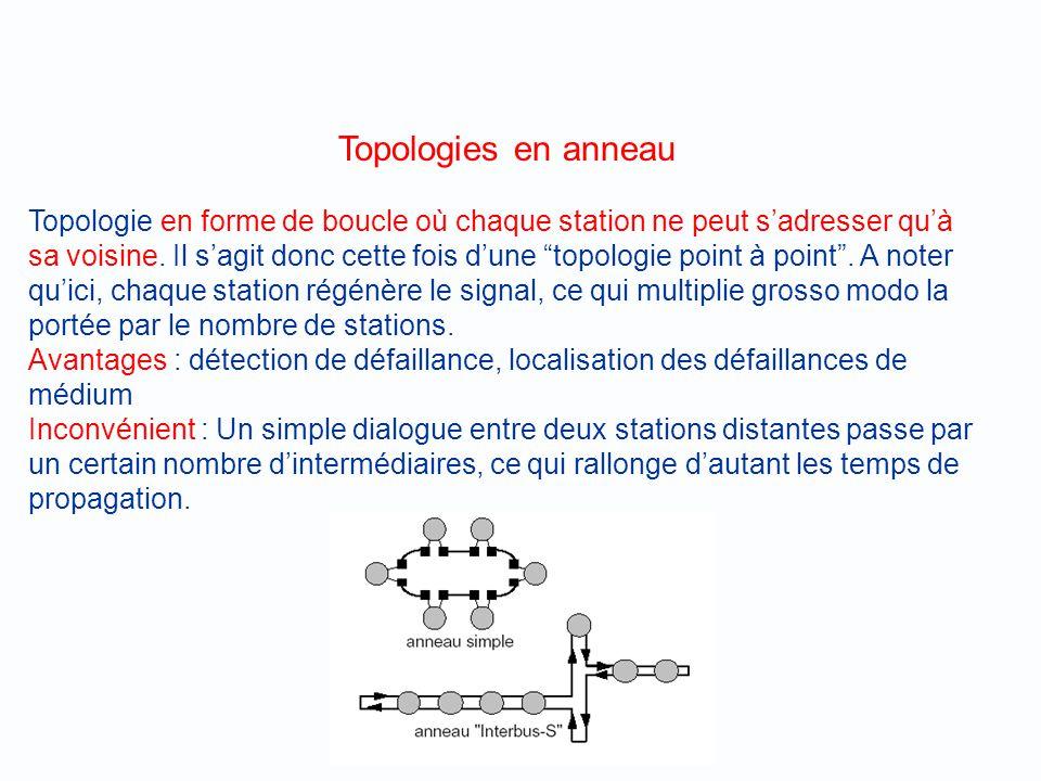 Topologies en anneau